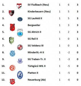 Tabelle 1. Spieltag